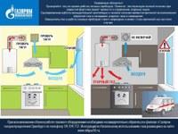 ПАМЯТКА о необходимости проверки тяги во время работы газовых приборов