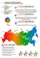 Главное о Всероссийской переписи населения 2020 года