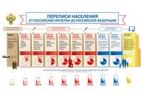 Переписи населения от Российской Империи до Российской Федерации (1)